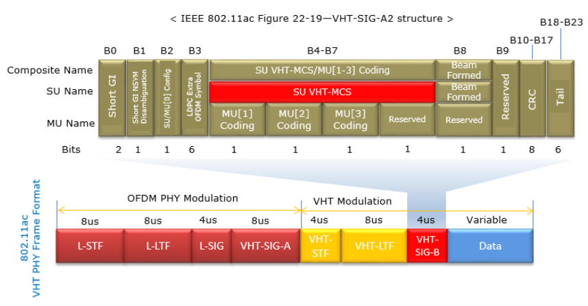 MСS — индекс модуляции и схемы кодирования.